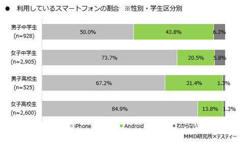 女子高生のiPhone率、驚異の85%という調査結果。Androidだと情弱扱いされてイジメられるのかもな…