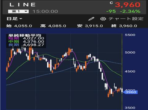 LINE、最終損益60億円の赤字