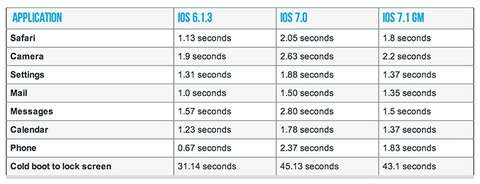 iPhone 4 speed enhancements