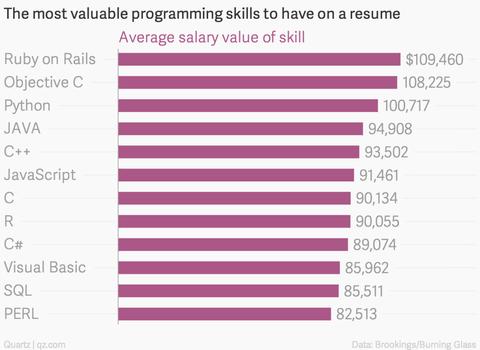 アメリカのプログラマーの言語別年収