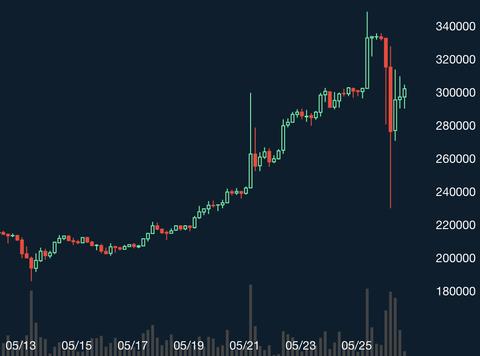 ビットコインの波に乗るべきなのか。若いうちに買っておくべき理由とは