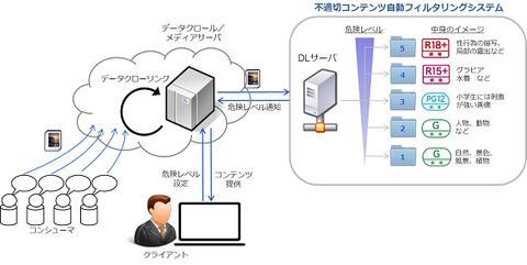 画像コンテンツを識別するフィルタリングシステムe