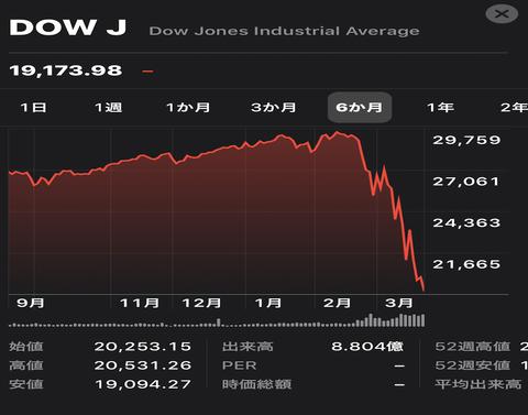 世界の富裕層「今の株式市場は一生に1度の大バーゲンだ」。爆買相次ぐ