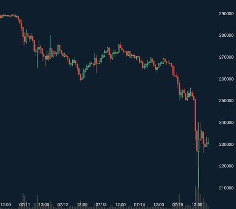 【悲報】ビットコインが暴落、一時22万円を割る…