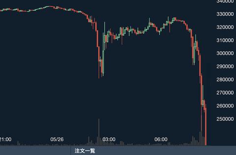 【悲報】ビットコインが大暴落、33万円から23万円に