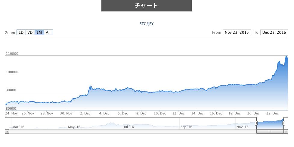 ビットコイン 時価総額 2014年