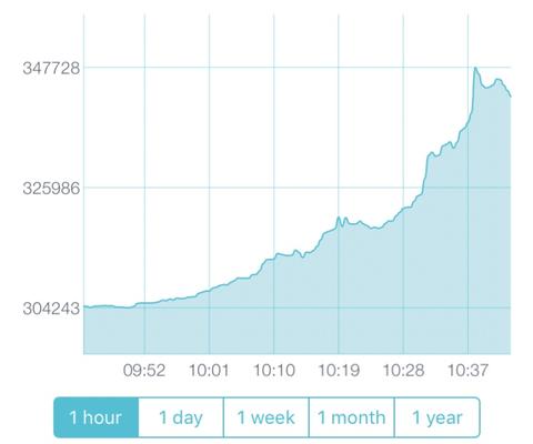 【速報】ビットコイン、一時34万円wwwwwwwww