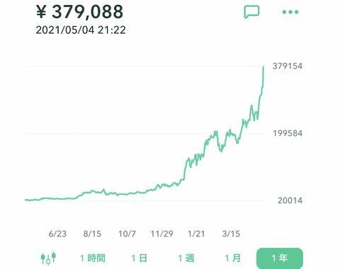 イーサリアム、一時39万円まで高騰。もはや人生あがり人が続出している模様