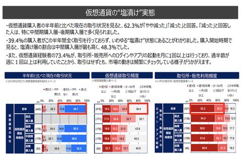日本の仮想通貨購入者、未だに4割がガチホ継続中と判明。渾身の握力でこの下げを耐えている模様