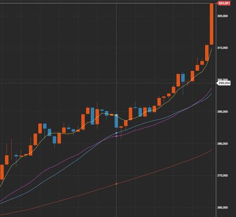 【朗報】ビットコイン、一時32万円超えの大暴騰。完全復活しててワロタ