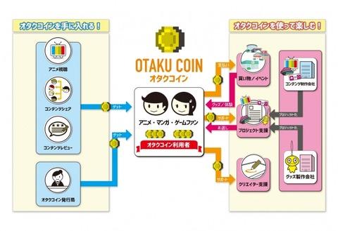 仮想通貨「オタクコイン」が発表。オタク系コンテンツの様々な支払い想定