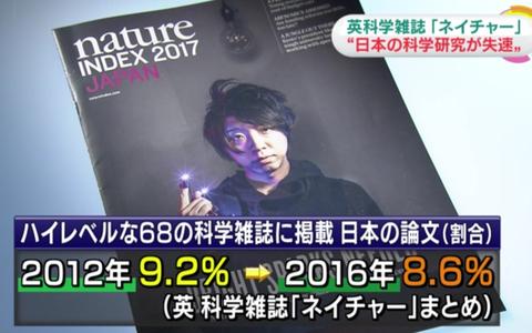 【悲報】科学誌ネイチャーが「日本失速」特集。わずか5年で科学論文が8%も減少