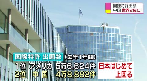 国際特許出願、中国が日本を初めて上回り世界第2位に。アメリカを抜くのも時間の問題か