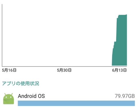 Android 5.1以前のスマホ、裏で通信量100GB以上を勝手に使われてしまうバグ続出か