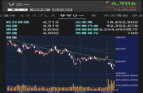 ソニー、株主還元として自社株買い1000億円。ホルダーからは歓喜の声