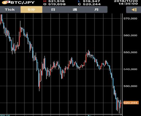 【悲報】ビットコイン、下がり続けて52万円…
