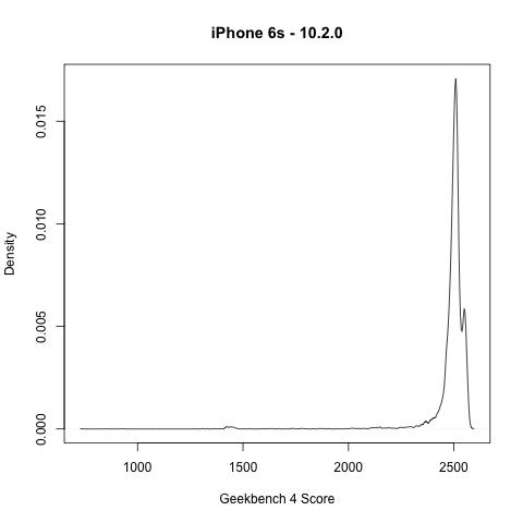 Apple、意図的に…