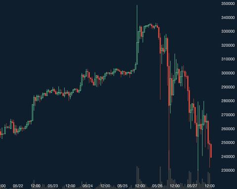 【悲報】仮想通貨民に激震、ビットコインもリップルもXEMもだいたい全部暴落。1日で半値に…