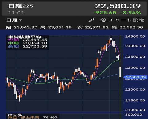 【悲報】日経平均、大暴落wwwwww