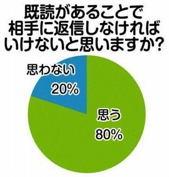 line既読