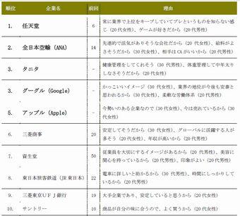 人気企業リスト