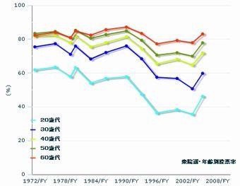 衆院選年齢別投票率