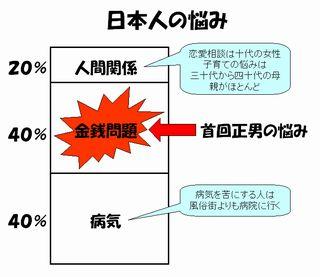 日本人の悩み
