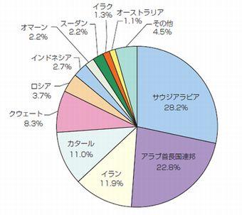 日本の原油輸入先