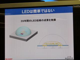 LEDレンズの構造