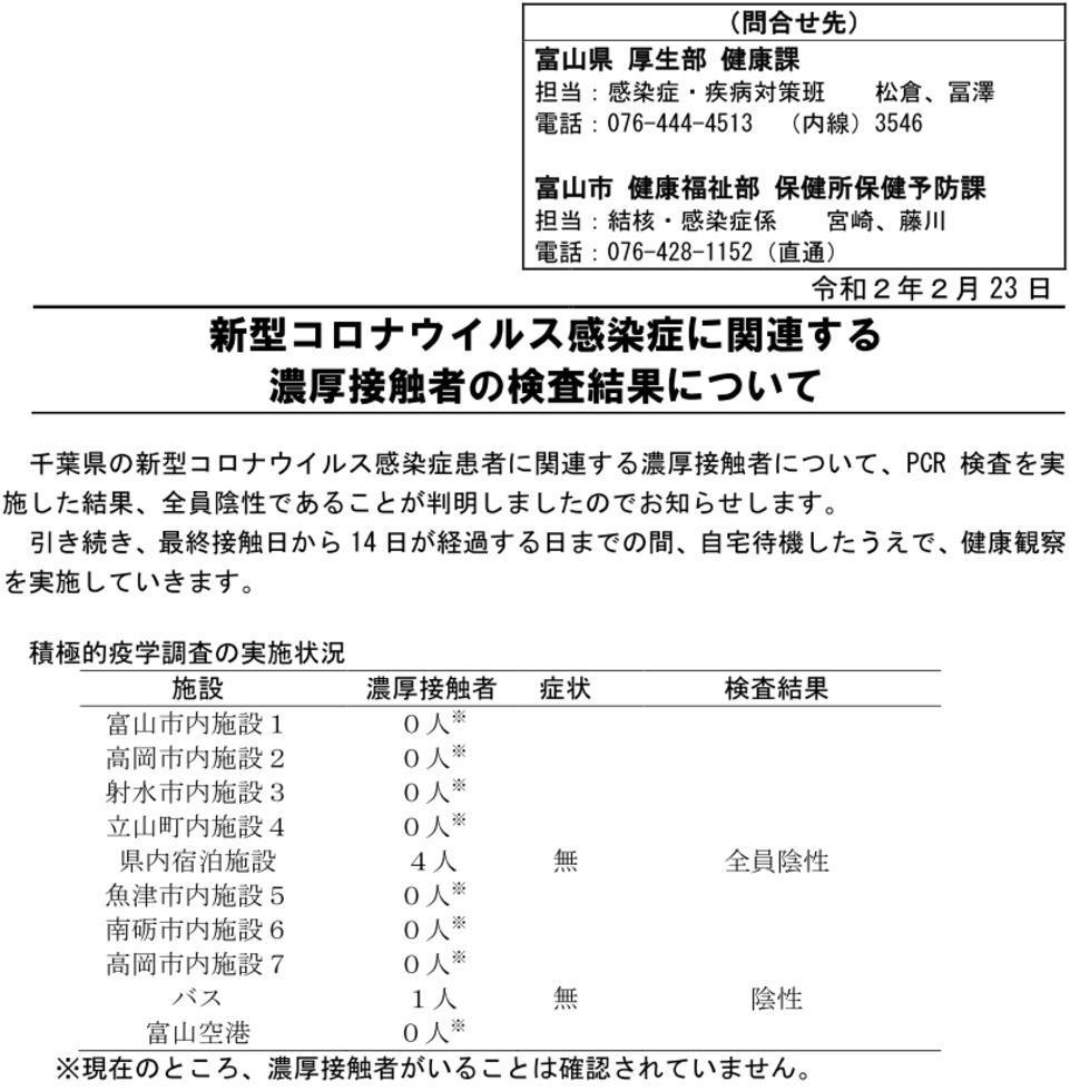 令和2年2月 23 日  新型コロナウイルス感染症に関連する  濃厚接触者の検査結果について      千葉県の新型コロナウイルス感染症患者に関連する濃厚接触者について、PCR 検査を実 施した結果、全員陰性であることが判明しましたのでお知らせします。  引き続き、最終接触日から 14 日が経過する日までの間、自宅待機したうえで、健康観察 を実施していきます。    積極的疫学調査の実施状況  施設  濃厚接触者  症状  検査結果  富山市内施設1  0人 ※       高岡市内施設2  0人 ※       射水市内施設3  0人 ※       立山町内施設4  0人 ※       県内宿泊施設  4人  無  全員陰性  魚津市内施設5  0人 ※       南砺市内施設6  0人 ※       高岡市内施設7  0人 ※       バス  1人  無  陰性  富山空港  0人 ※           ※現在のところ、濃厚接触者がいることは確認されていません。