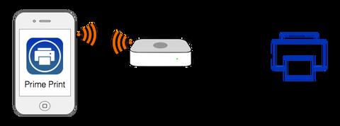 接続図AirMacPrinter