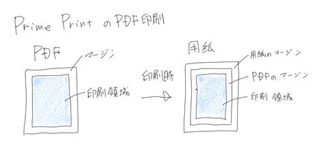 PrimePrint図