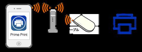 接続図SilexPrinter