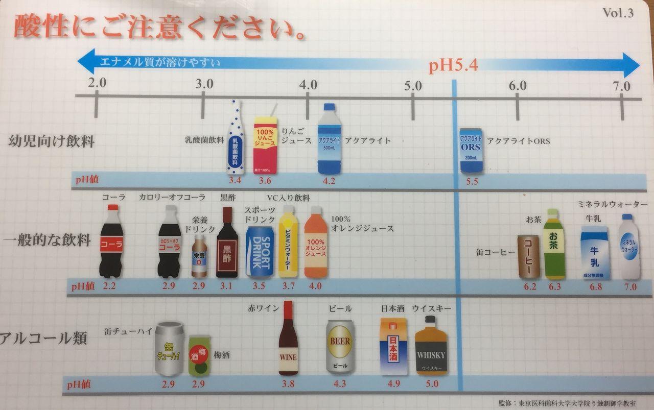 アルカリ性 の 飲み物