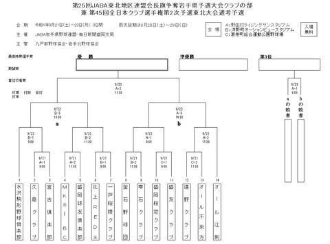 東北地区連盟会長旗岩手クラブ組み合わせR01