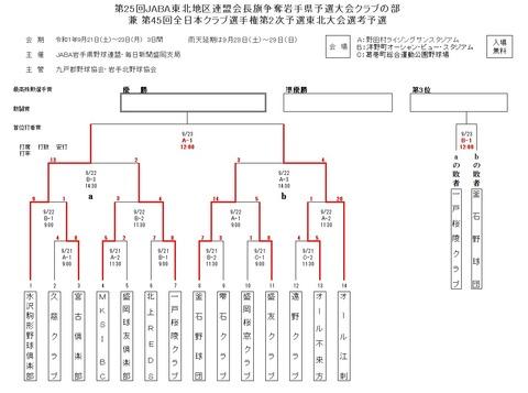 東北地区連盟会長旗岩手クラブ組み合わせR01 0923変更