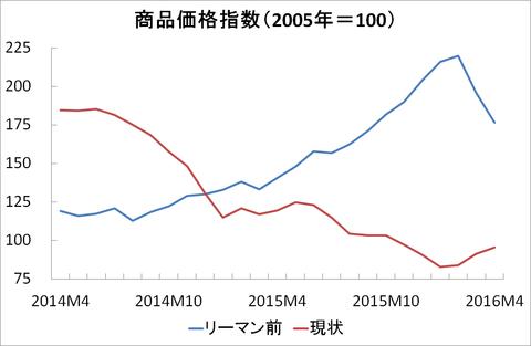 商品価格指数