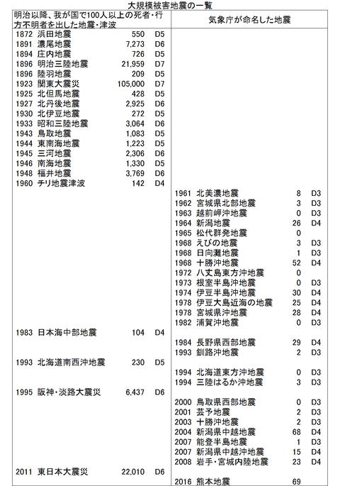 大規模被害地震の一覧