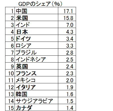 GDPのシェア