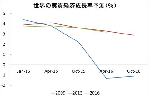 世界の実質経済成長率予測