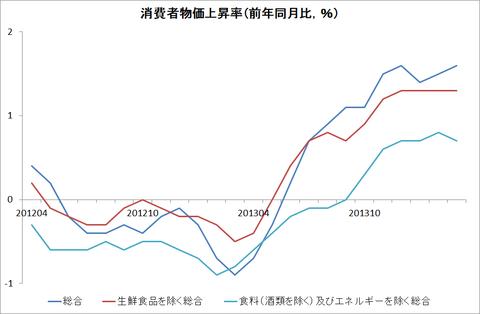 消費者物価上昇率