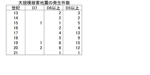 大規模被害地震の発生件数