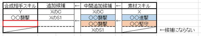 S1合わせ一般化