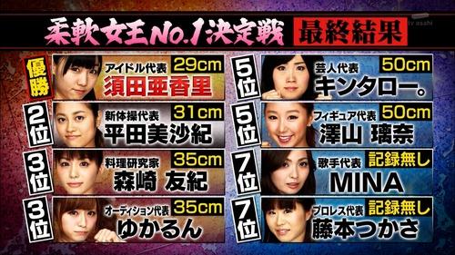 須田亜香里、関ジャニの仕分け、柔軟、優勝50