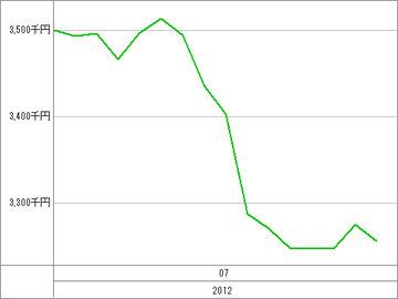 20120723_資産グラフ