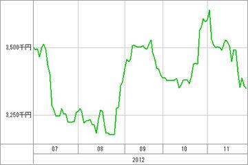 20121129_資産グラフ