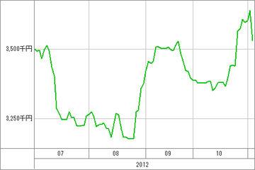 20121105_資産グラフ