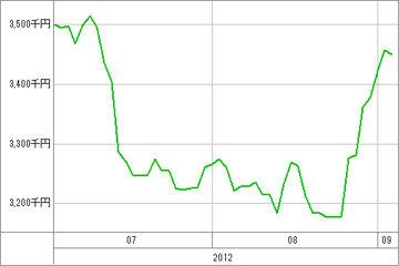 20120905_資産グラフ