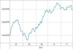 20131129_資産グラフ