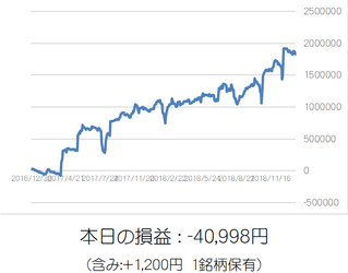 損益グラフ